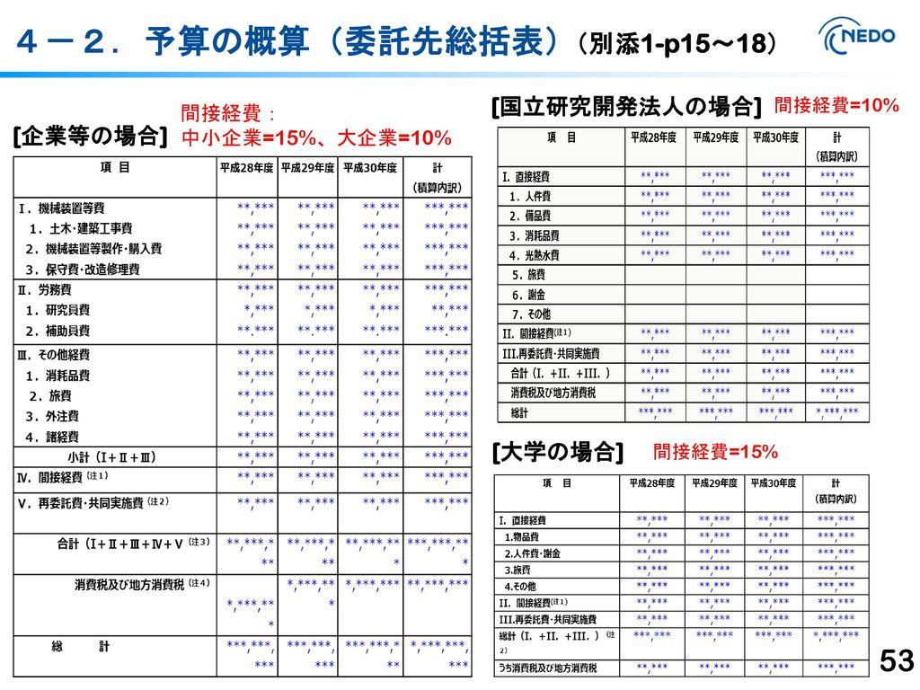 4-2.予算の概算(委託先総括表) (別添1-p15~18) [国立研究開発法人の場合] [企業等の場合] [大学の場合] 間接経費: